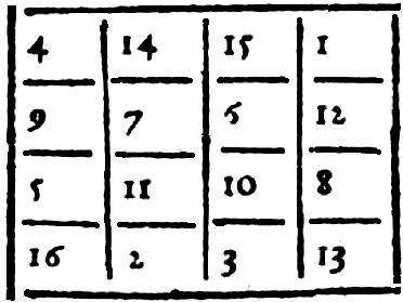 Heinrich Cornelius Agrippa: Occult Philosophy  Book II  (part 2)